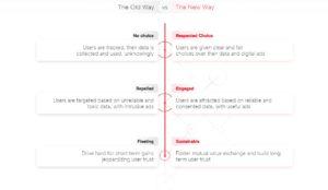 User Choice Driven Marketing, Helps Adtech Firm Ogury Raise $50 million